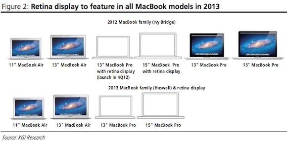اپل قصد به روز کردن مکبوک ایر و پرو را در سال ۲۰۱۳ دارد