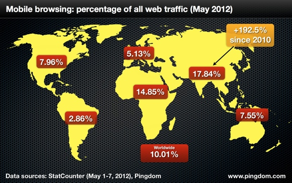رشد سه برابری استفاده از اینترنت موبایل در آسیا
