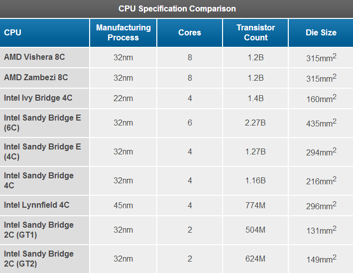 بررسی پردازندههای جدید AMD، تست ها و بنچمارک ها