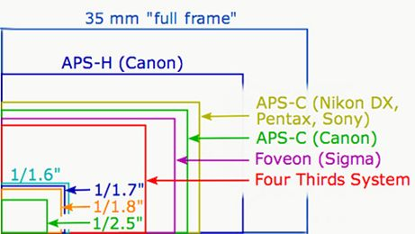 انواع سنسور تصویر