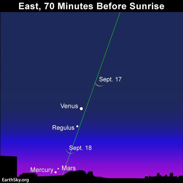 در یک اتفاق نادر سه سیاره و یک ستاره پشت ماه پنهان می شوند