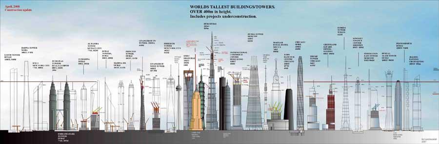 بلند ترین برج های جهان