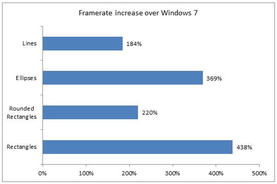 چه طور مایکروسافت با شتابدهی سخت افزاری Window 8 را بهینه کرده است؟