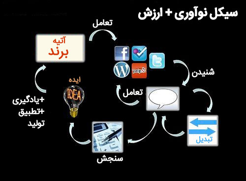 تصویر چگونه بازاریاب های رسانه های اجتماعی می توانند توجه را به عمل تبدیل کنند