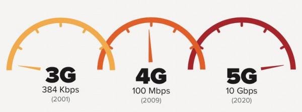 مقایسه اینترنت 4g، 3g، 2g