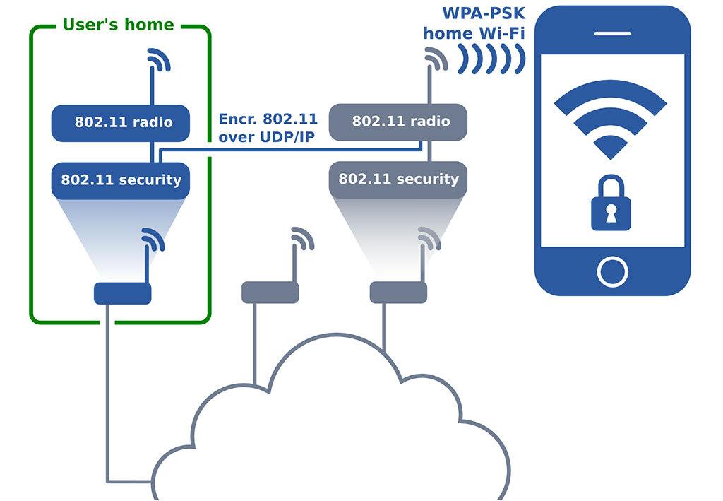 Anyfi.netراهی برای استفاده از شبکهی خانگی Wi-Fiدر هر مکانی
