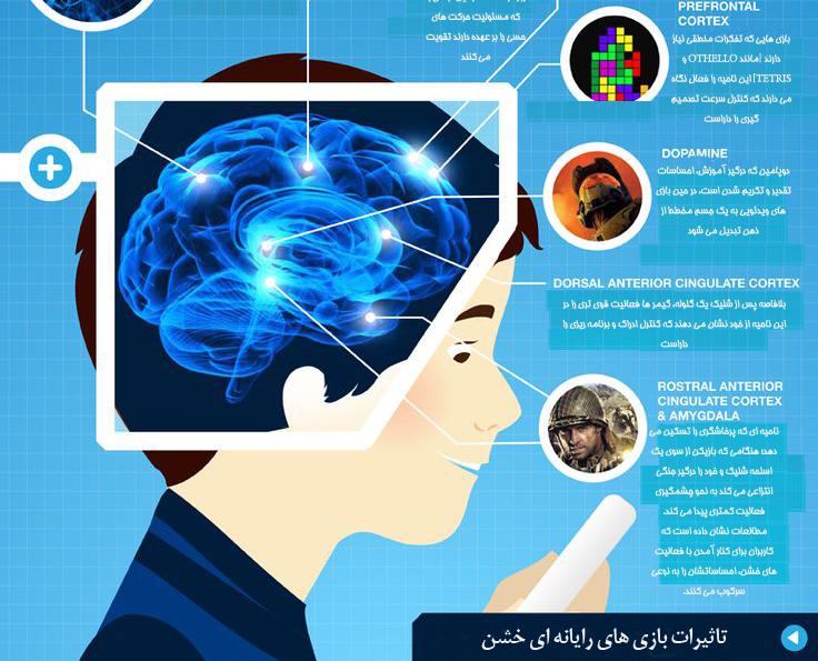 گیمر ها؛ بازی های رایانه ای چه تاثیری بر مغز می گذارند؟
