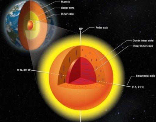 هسته ای پنهان در دل هسته ی زمین کشف شد!