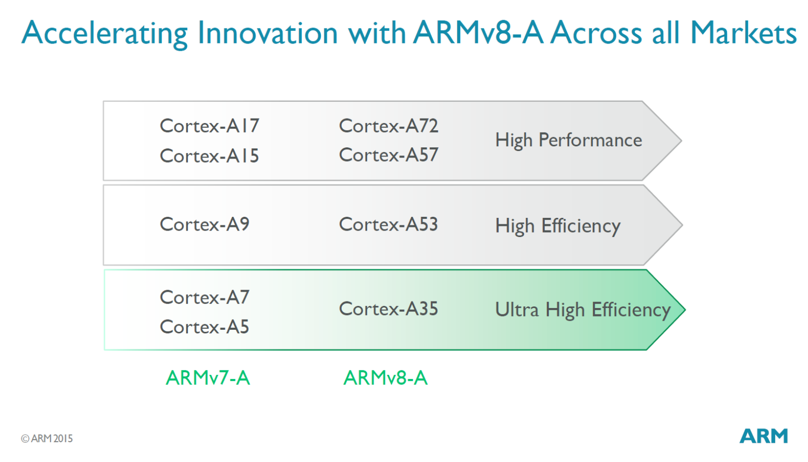 ARM-introduces-Cortexs-A35-core