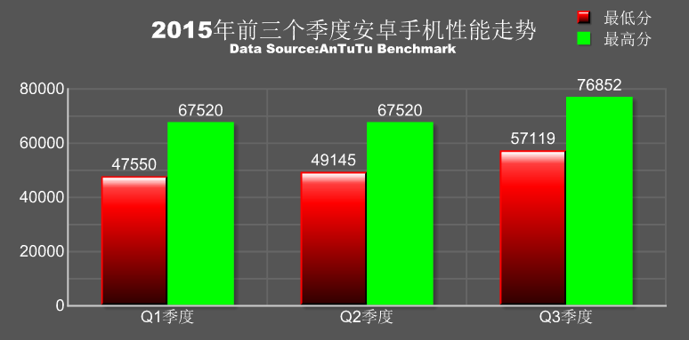 AnTuTu-ranking-of-the-fastest-aAndroid-phones-in-Q3