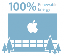 Apple-Renewable-Energy-250x219