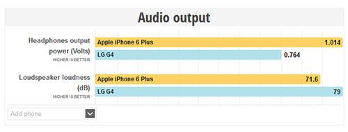 Audio-Chart