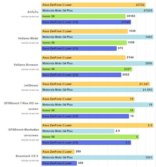 بررسی گوشیAsus ZenFone 3 Laser