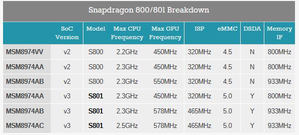 کمک به حل یک سردرگمی بزرگ ! تفاوت بین اسنپ دراگون ۸۰۰ و اسنپ دراگون ۸۰۱ کوالکام در چیست ؟!