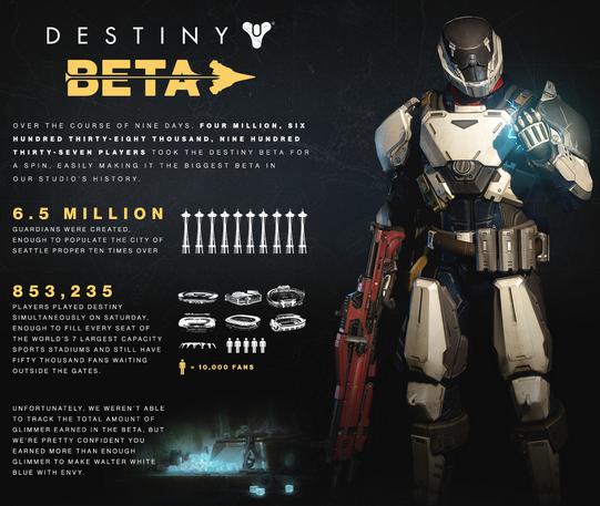 نگاهی بر آمار فوق العاده نسخه بتا بازی Destiny