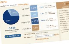 گزارش ایمیل مارکتینگ