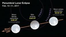 خورشید گرفتگی و ماه گرفتگی