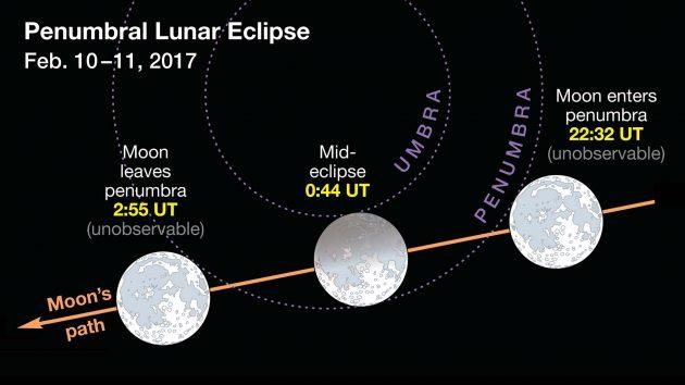 بررسی ۴ نبرد دیدنی خورشید، زمین و ماه در سال ۲۰۱۷