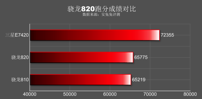 GeekBench3-results-for-the-Snapdragon-820.jpg
