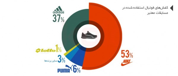 how-to-buy-shoes-the-color-of-the-stars-of-world-football-1