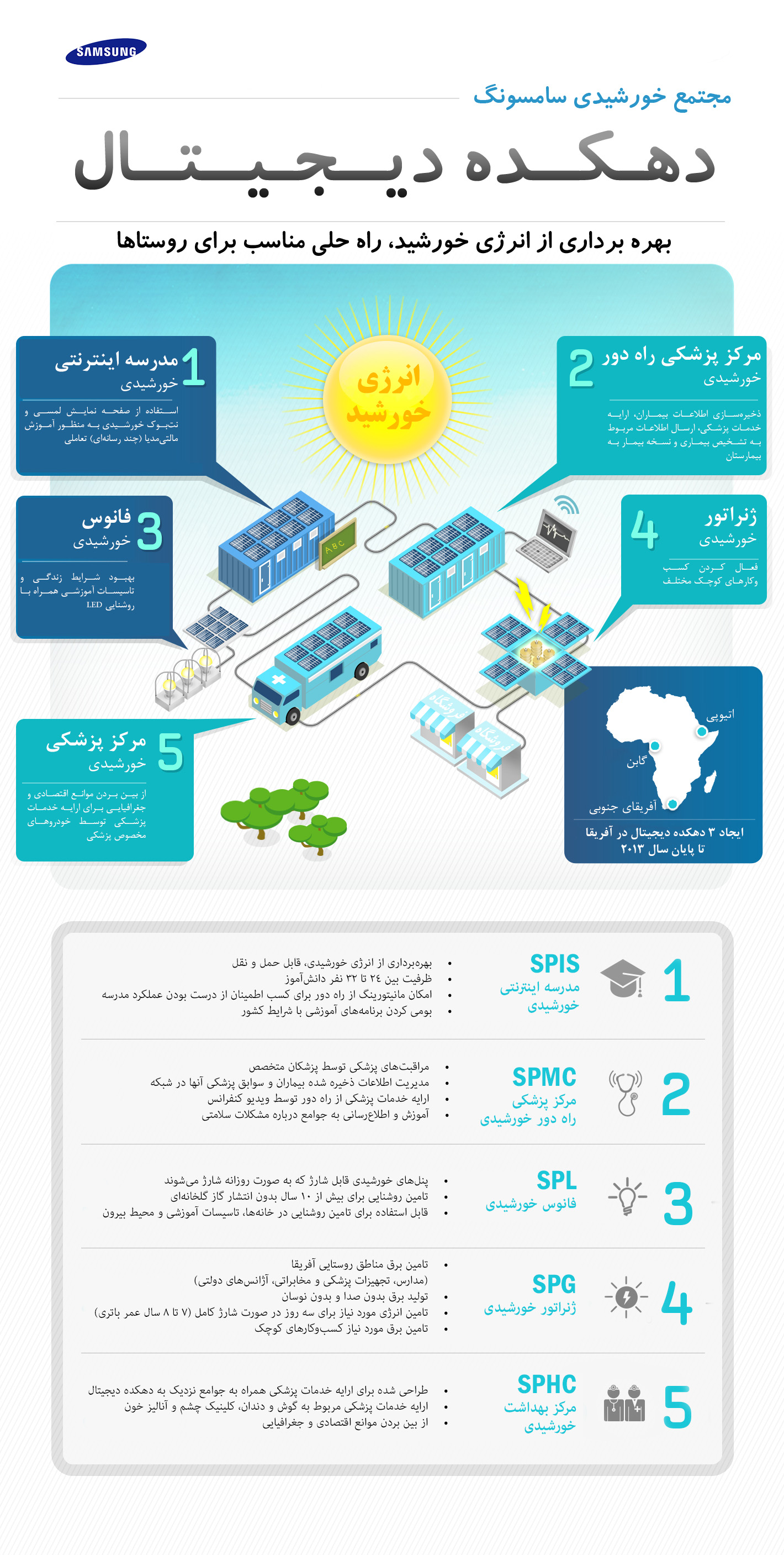 [Infographic] Digital Village - Farsi
