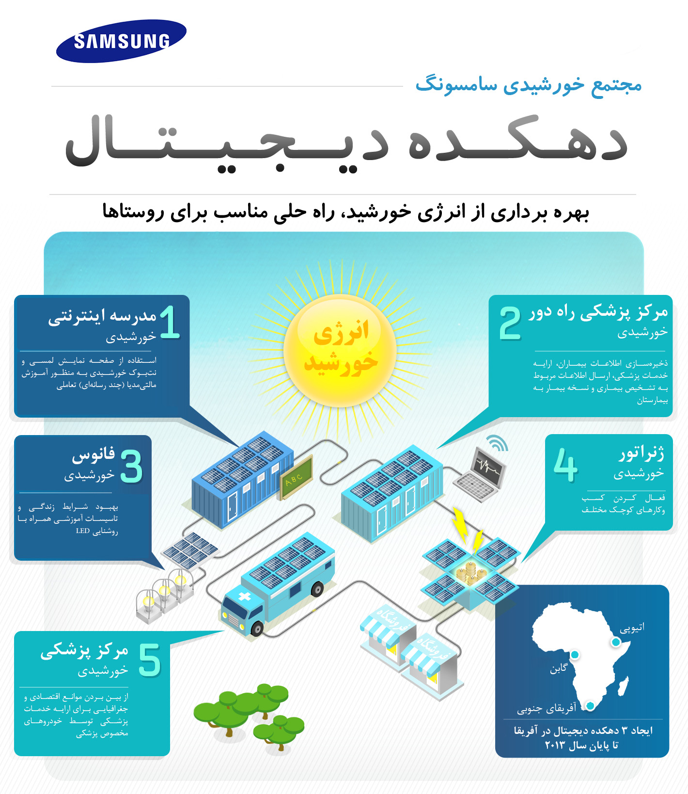 [Infographic] Digital Village Part 1 - Farsi