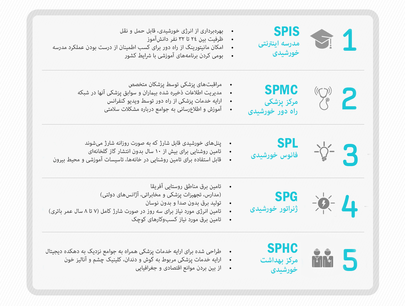 [Infographic] Digital Village Part 2 - Farsi