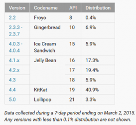 Jelly-Bean-remains-on-top-of-KitKat-with-3.3-using-Lollipop