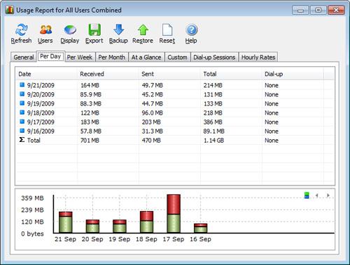5 برنامه ویندوز رایگان برای نظارت بر مصرف اینترنت تان