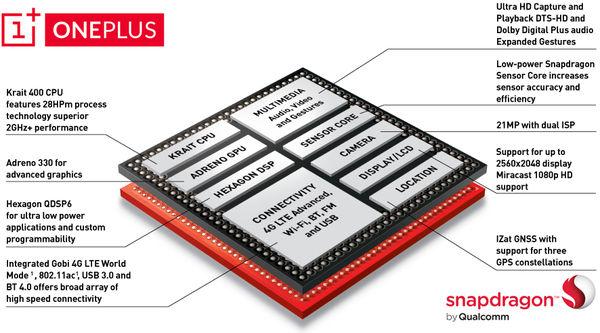 OnePlus-One-SoC,4-H-425249-22