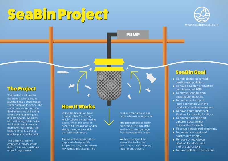 اجرای پروژه ی سطل زباله ی دریایی (Seabin) برای نخستین بار در انگلیس
