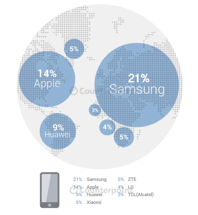Smartphone-market-share-globally-for-the-second-quarter.jpg