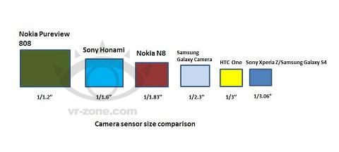 سنسور تصویر گوشی موبایل