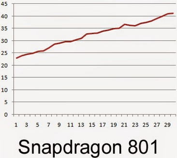 The-Snapdragon-801-hit-a-temperature-of-107.6-fahrenheit.jpg