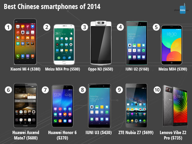 معرفی بهترین بهترین های گوشی های هوشمند در سال 2014