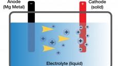 باتری با طول عمر بالا برای خودروهای الکتریکی