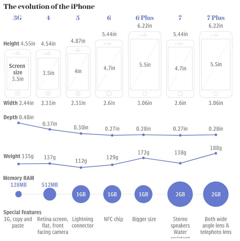 آیفون 8 و آیفون X امشب رونمایی می شوند؛ بررسی قیمت و مشخصات گوشی جدید اپل