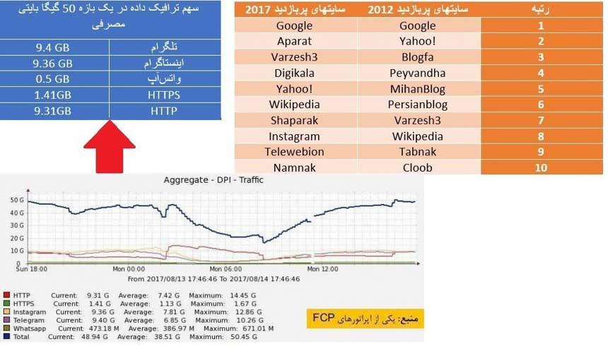تینفوگرافیک استفاده ایرانیها از اینترنت