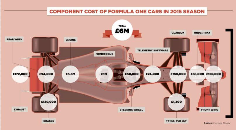 یک اتومبیل فرمول یک چه قیمتی دارد؟