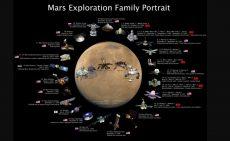 حقایقی در مورد مریخ