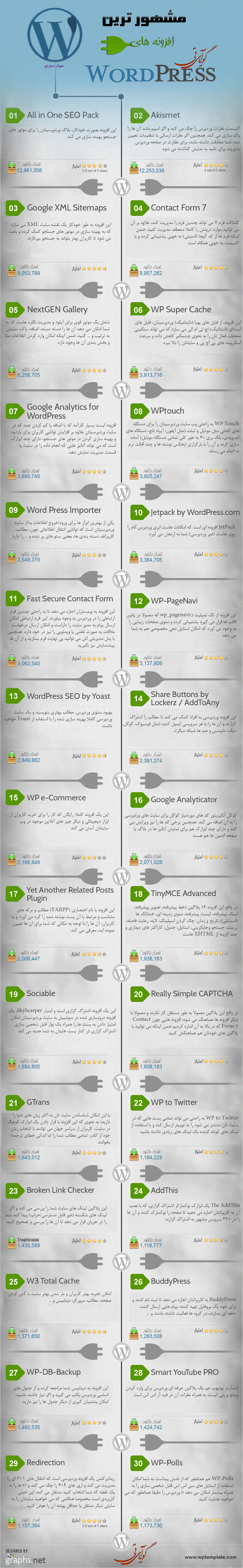 [تصویر:  WordPress-Most-Popular-Plugins12.jpg]