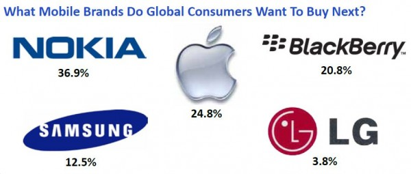 برند موبایل افراد در مورد آنها چه می گوید؟