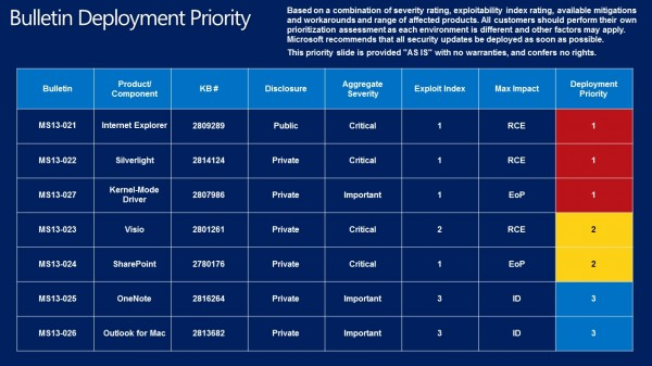 bulletin-deployment-priority-march-2013