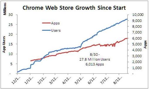 آماري از فروشگاه نرمافزاري و كاربران Chrome Web Store