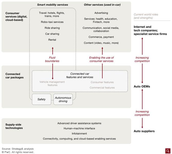 فرصتها، ریسکها و آشفتگیهای ساخت و استفاده از خودروهای متصل (Connected-Cars)
