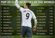 20 سایت پر بازدید فوتبال