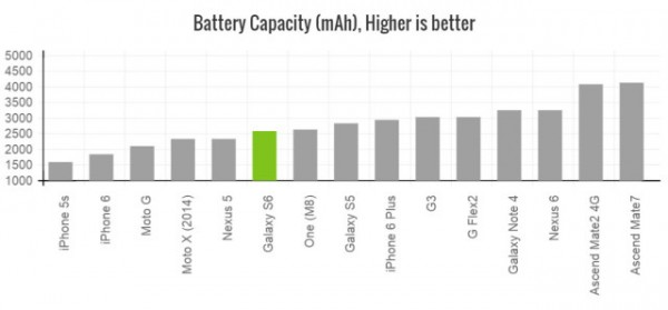 galaxy-s6-battery-capacity-640x298