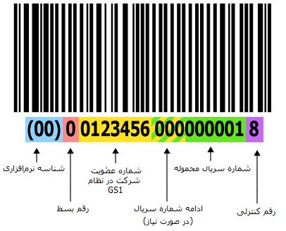 نمونهای از کد میلهای GS1-128