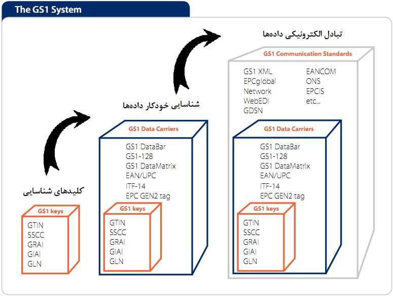 سیستم سطح به سطح استانداردهای GS1