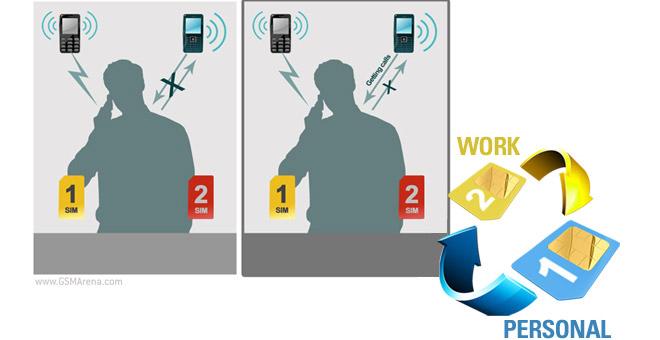 حدود یک چهارم گوشی های اندرویدی دو سیم کارته هستند
